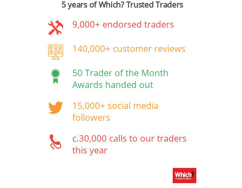 Infographic of Trusted Trader statistics, showing over 9,000 endorsed traders, over 140,000 customer reviews, 50 Trader of the Month Awards, over 15,000 social media followers and about 30,000 calls to traders per year